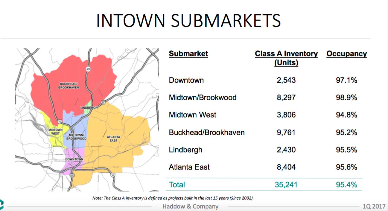 A breakdown of intown Atlanta apartment performance.