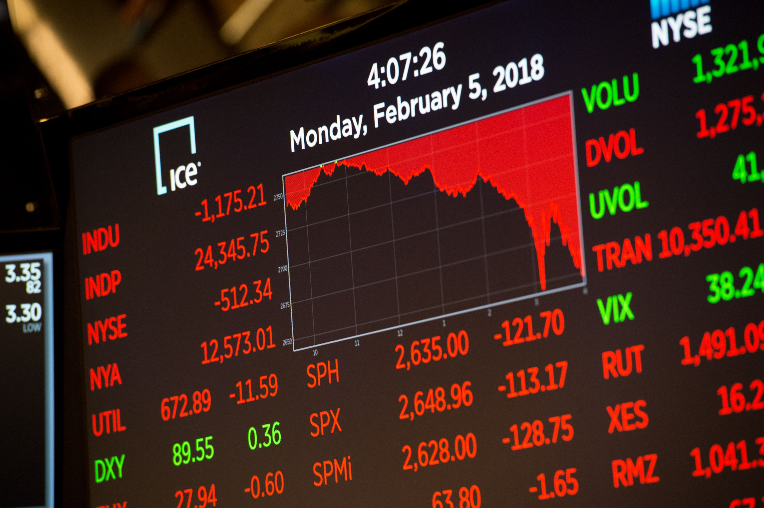 The closing numbers for the stock market appear in red, meaning they are down.