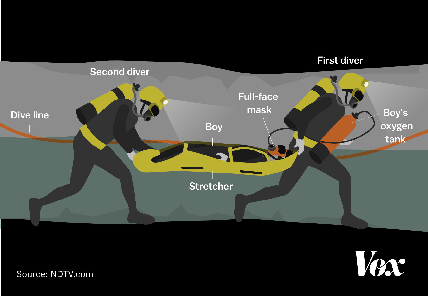 Video: Thai boys didn't swim out of the cave; they were rescued on stretchers