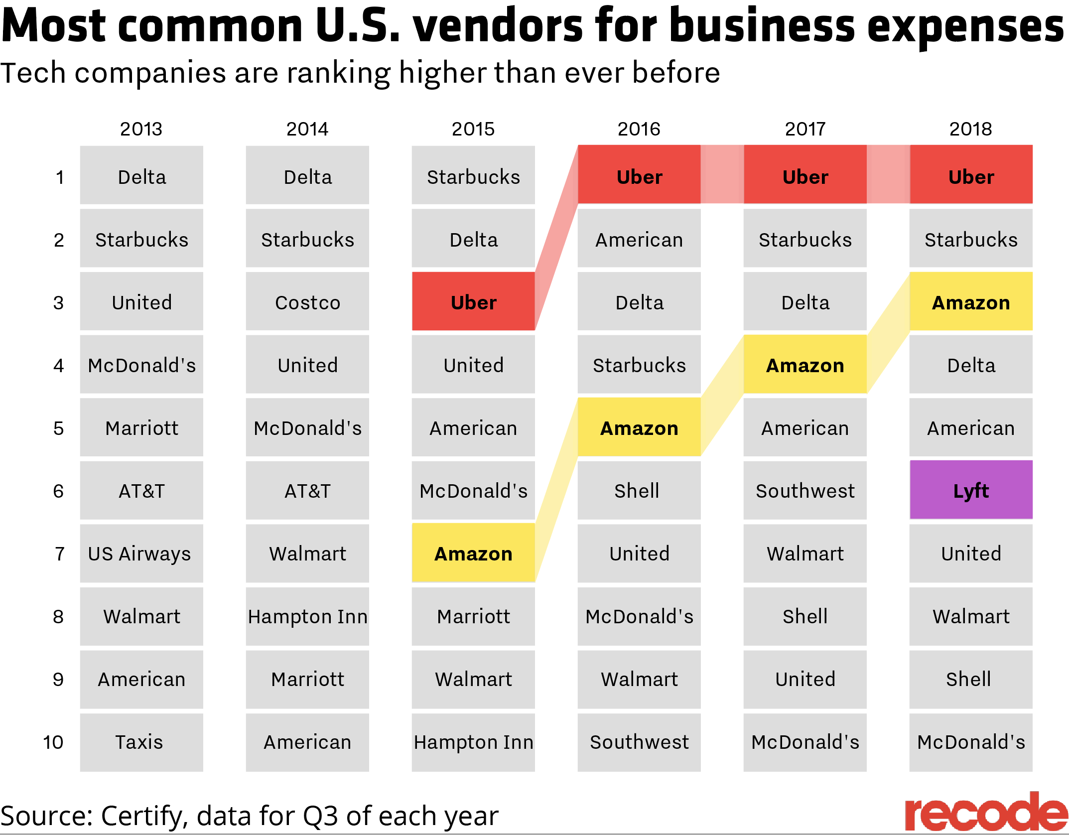 Most commonly expensed U.S. vendors by year, Certify data