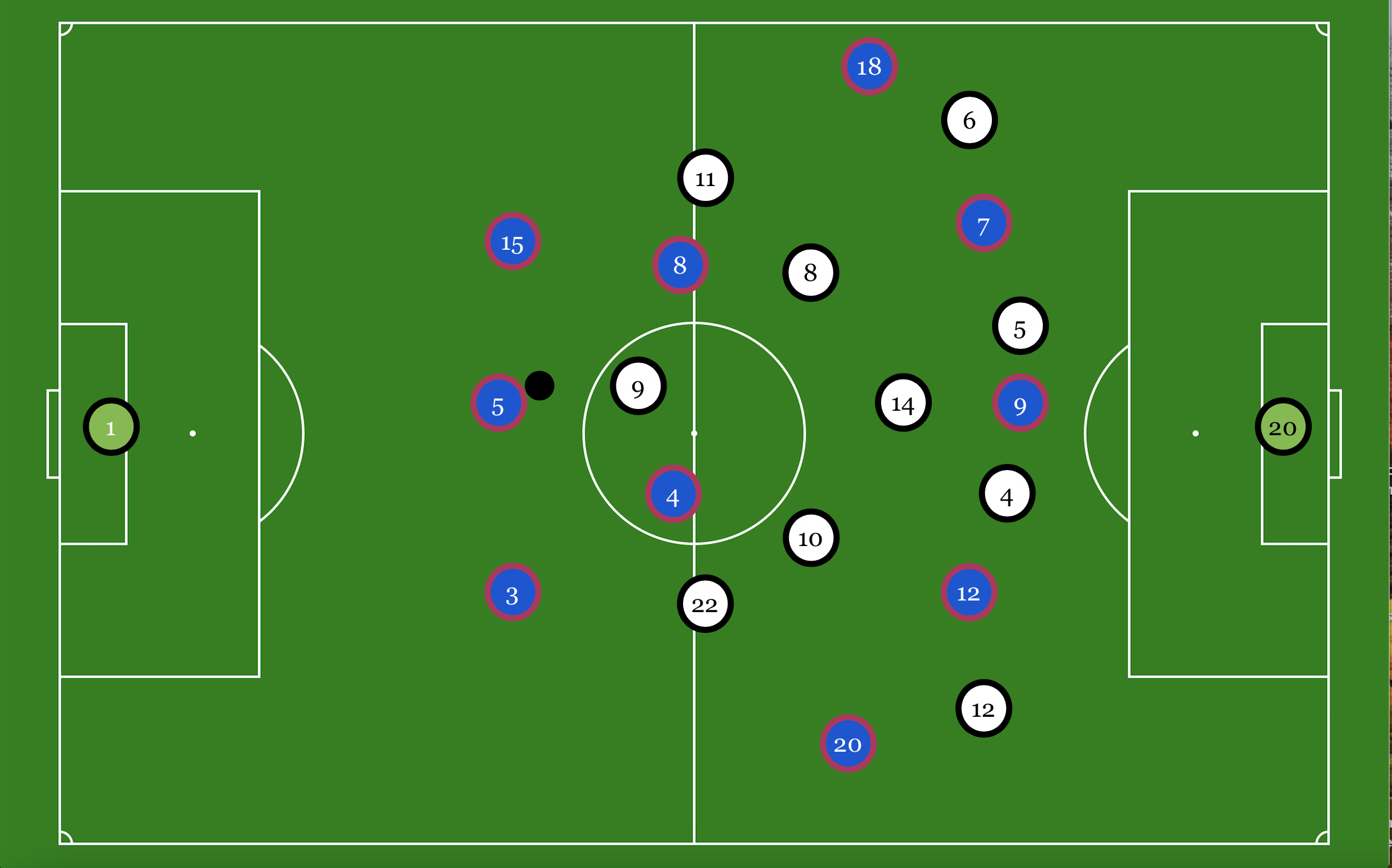 Real Madrid CF: Formations and Tactics - Managing Madrid