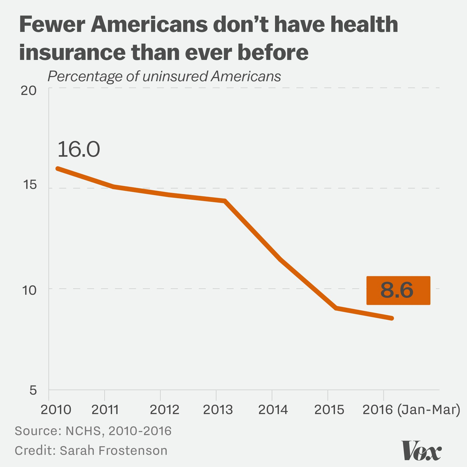 Chart showing the continued decline of the uninsured rate for early 2016