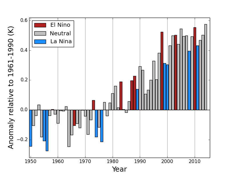 """(<a href=""""https://www.wmo.int/media/?q=content/warming-trend-continues-2014"""">World Meteorological Organization</a>)"""