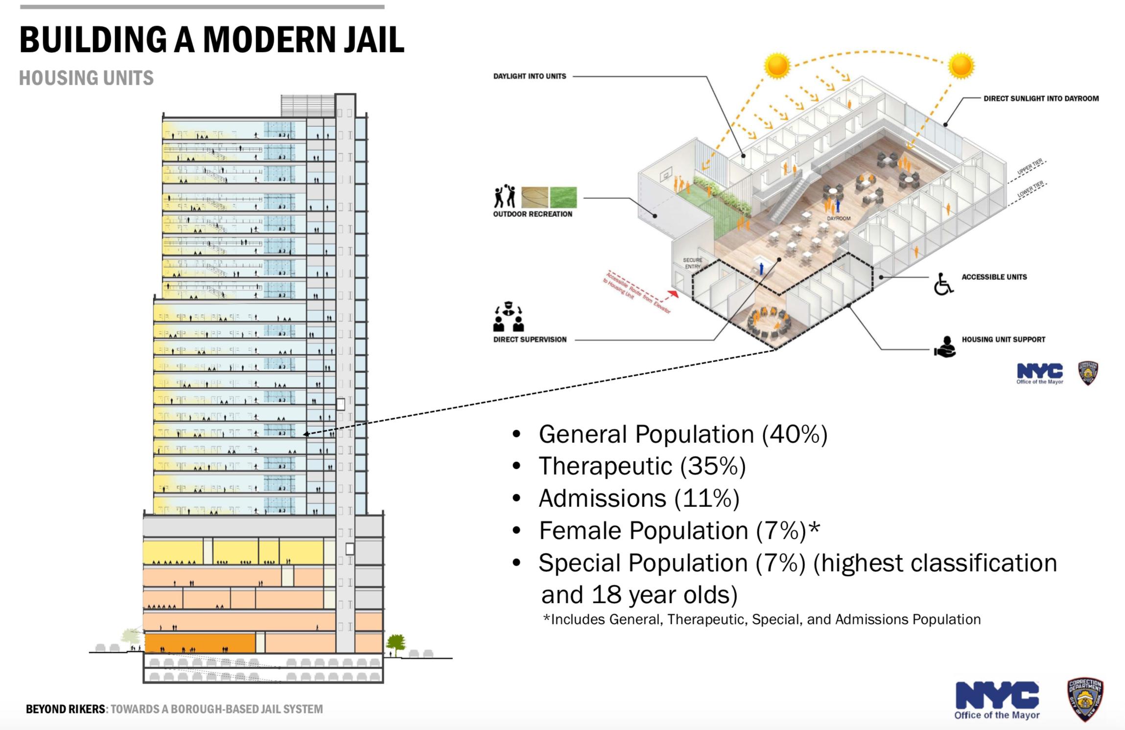 City mulls ways to shrink Rikers-replacing Manhattan jail