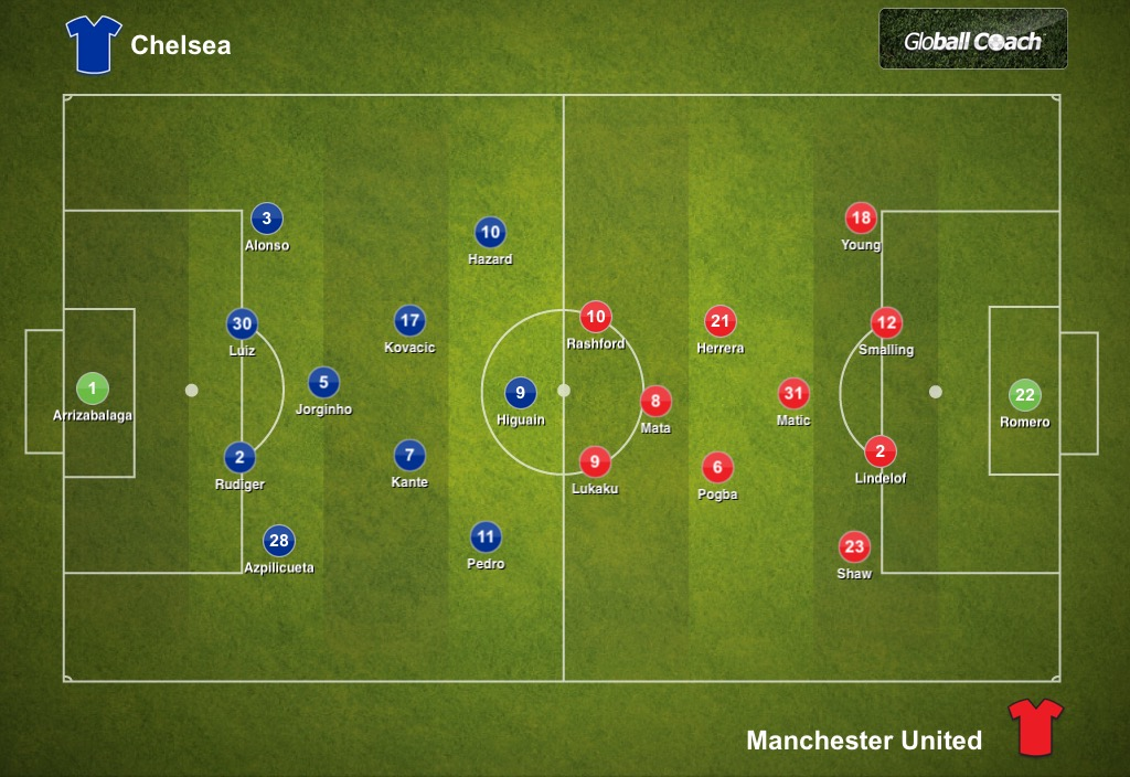 Chelsea 0-2 Manchester United, FA Cup: Tactical Analysis