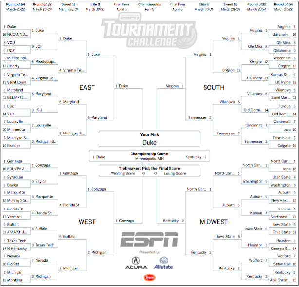 March Madness predictions 2019: Instant picks after NCAA bracket unveiling