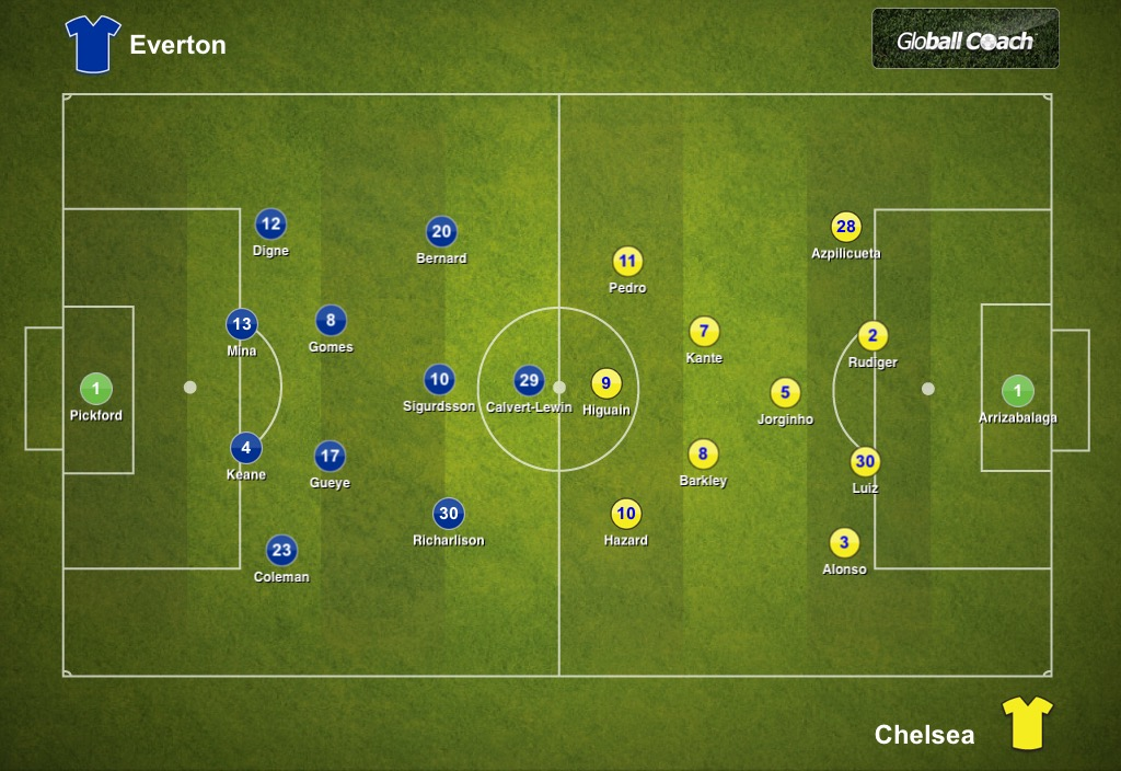Everton 2-0 Chelsea, Premier League: Tactical Analysis