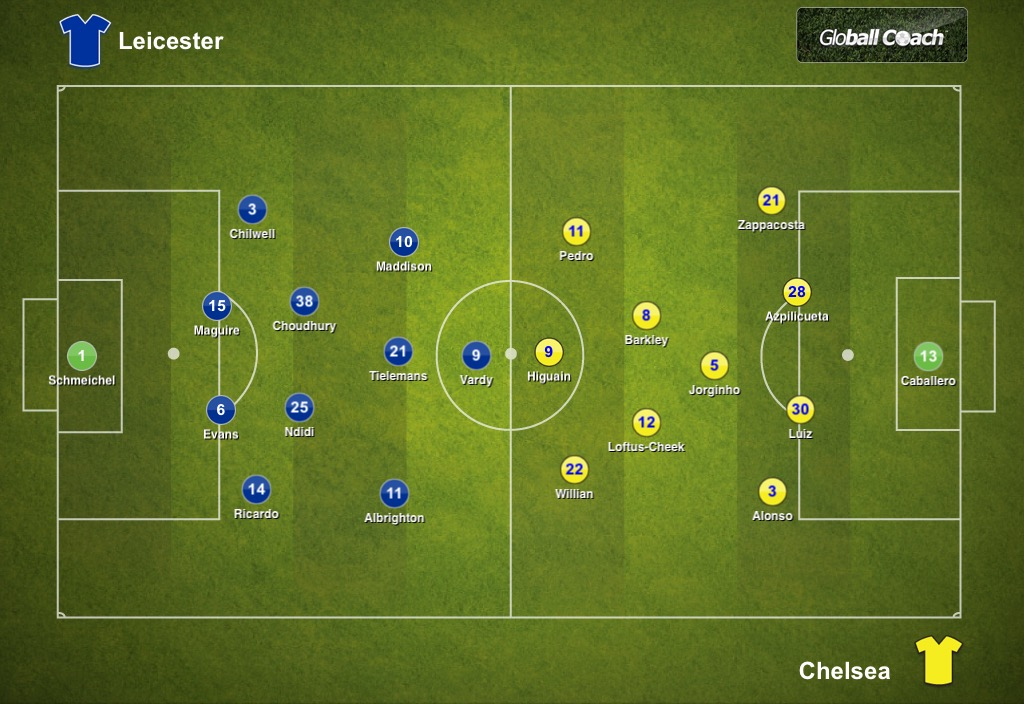 Chelsea FC: Analysis - We Ain't Got No History