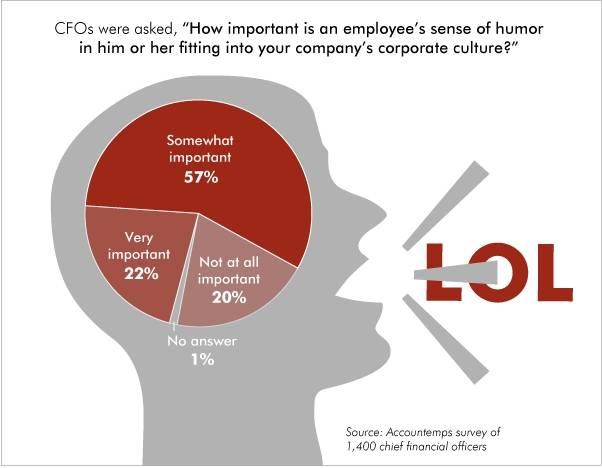 A recent study by Accountemps shows that CFOs believe having a sense of humor is an important part of the workplace.