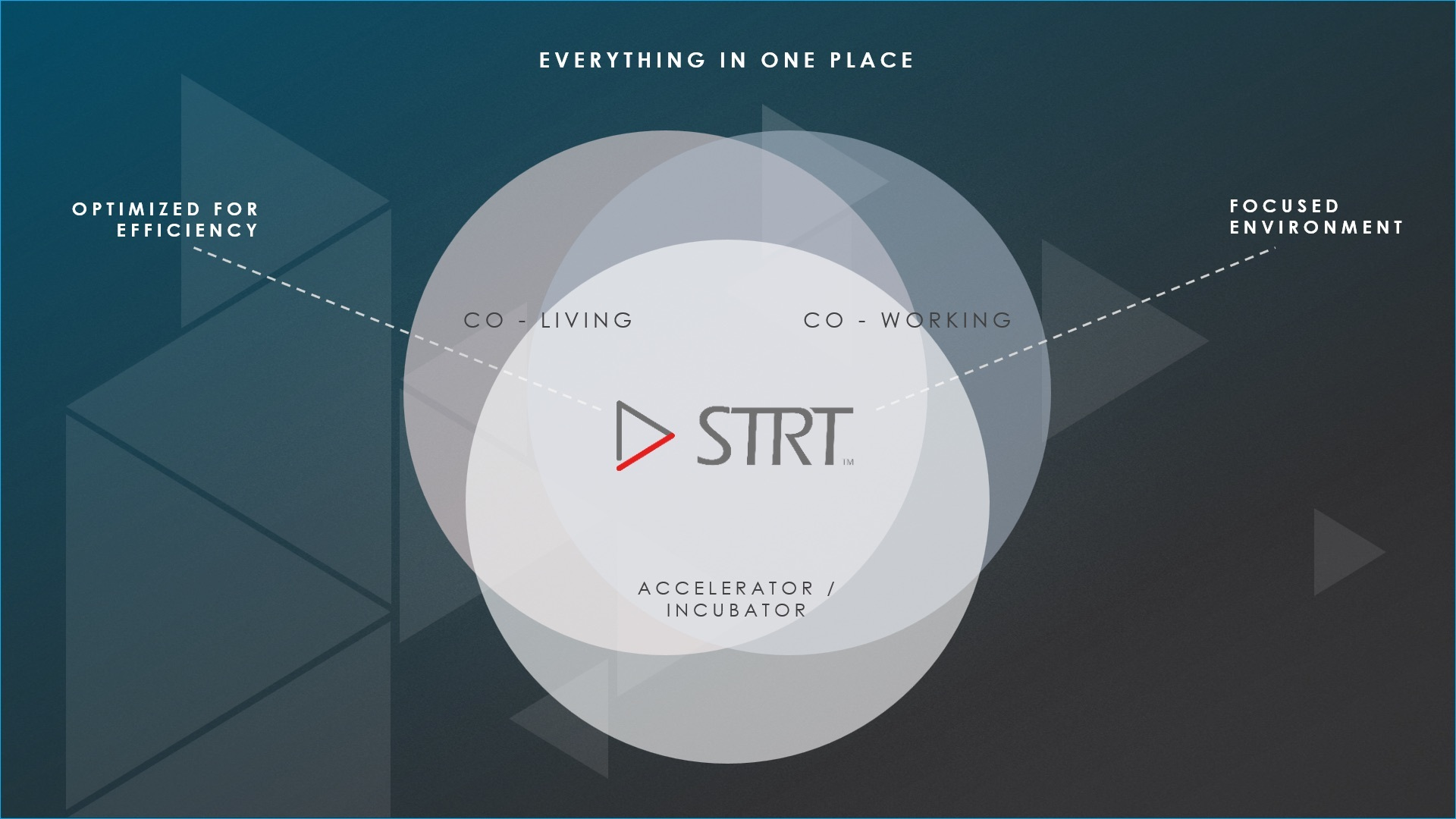 Salt Lake startup STRT is aiming to merge co-living, co-working, accelerator services and capital access under one roof, eliminating the need for new business founders to gather these critical resources on their own.