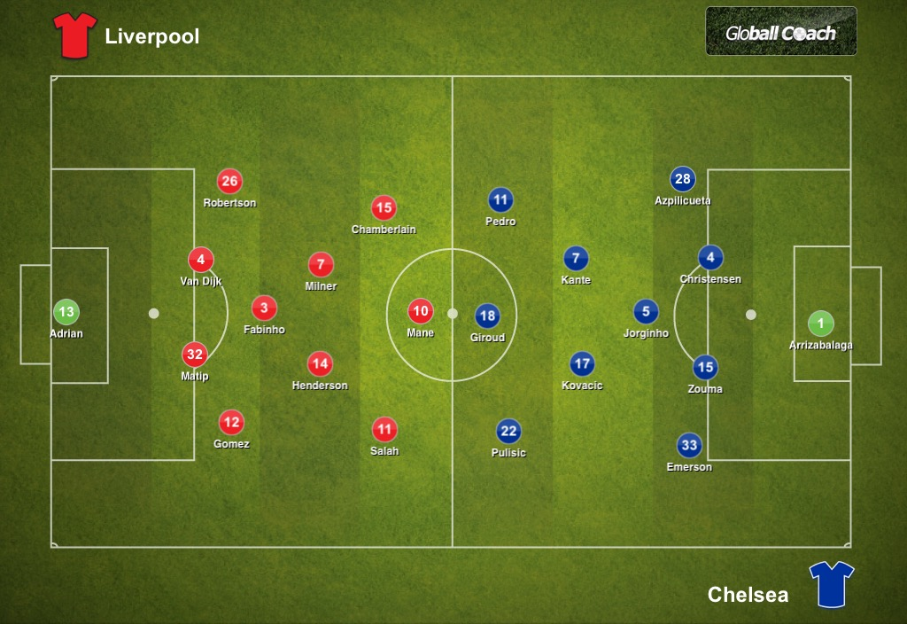 Liverpool 2-2 (5-4 p/k) Chelsea, UEFA Super Cup: Tactical Analysis