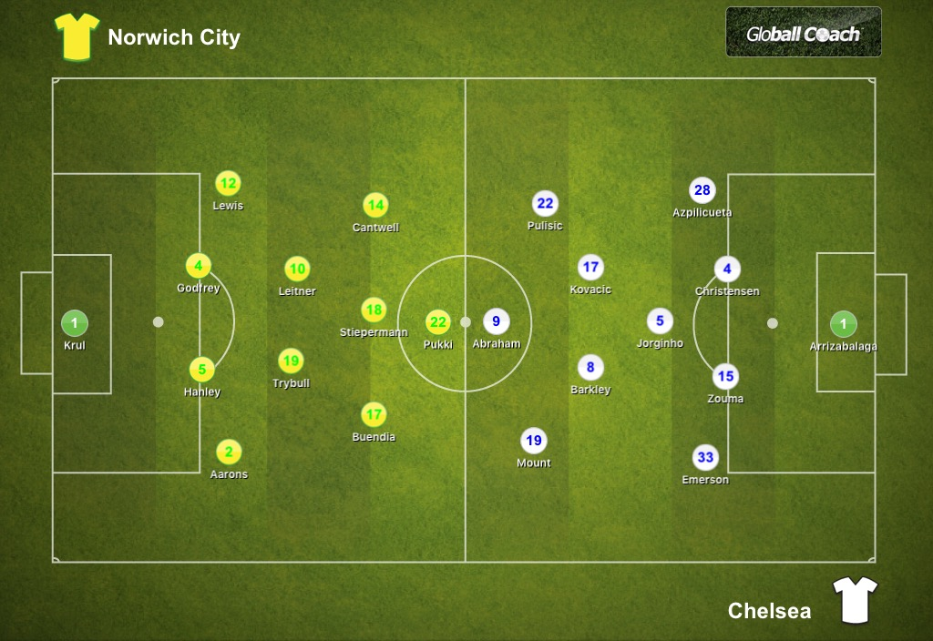 Norwich City 2-3 Chelsea, Premier League: Tactical Analysis