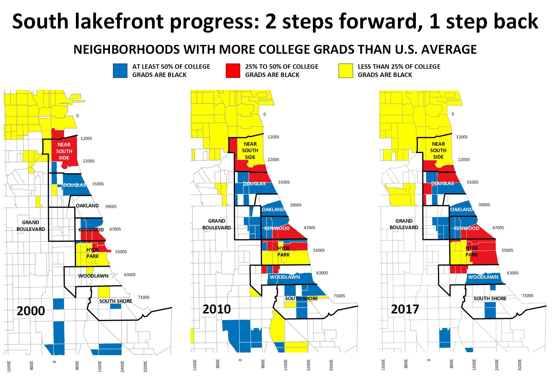Redevelopment of the south lakefront has gone through two phases. The maps here show neighborhoods where the percentage of residents with a bachelor's degree or better exceeds the U.S. average (32% as of 2017) — a sign of community revival.