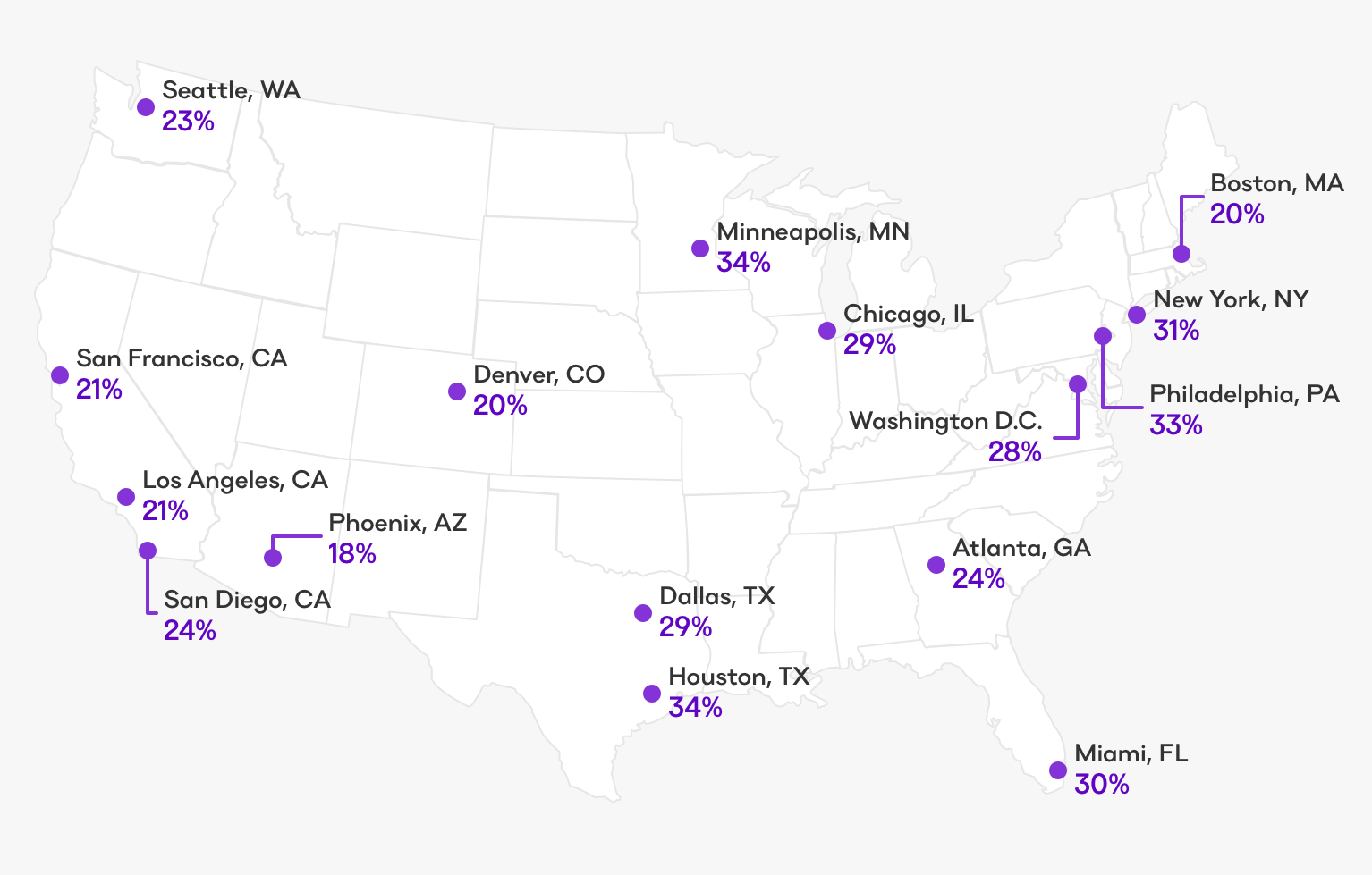 A map shows the propertion of millennials able to buy their own homes per city.