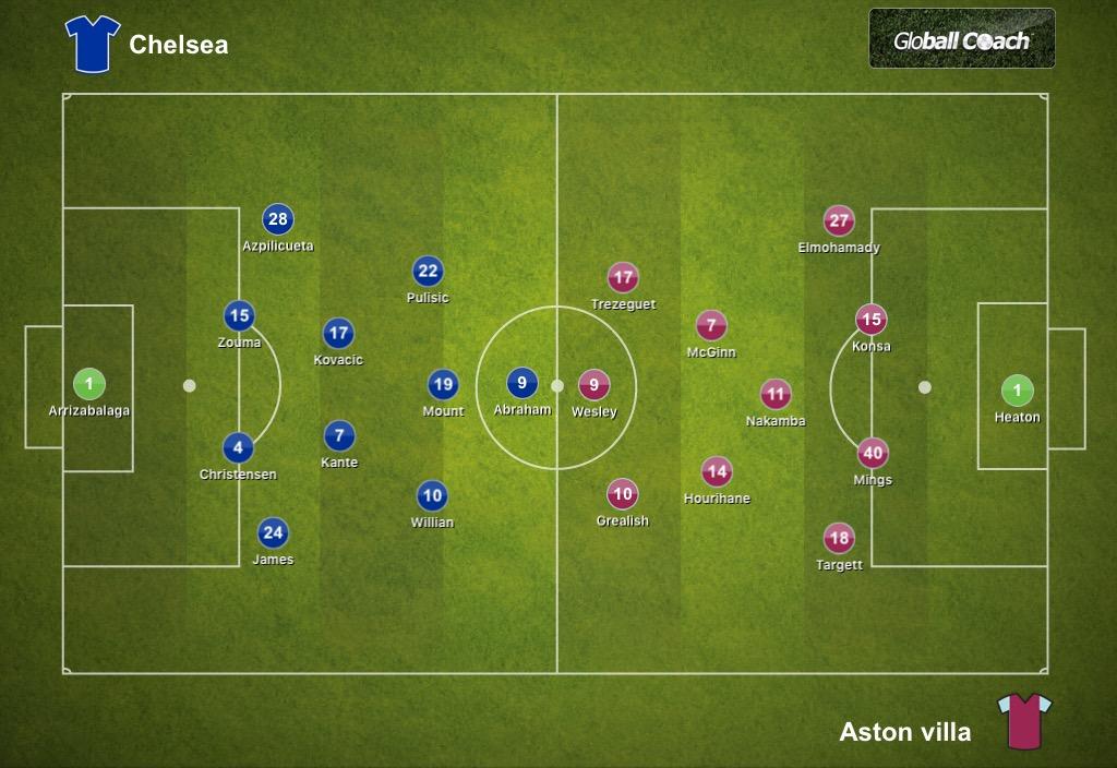 Chelsea 2-1 Aston Villa, Premier League: Tactical Analysis