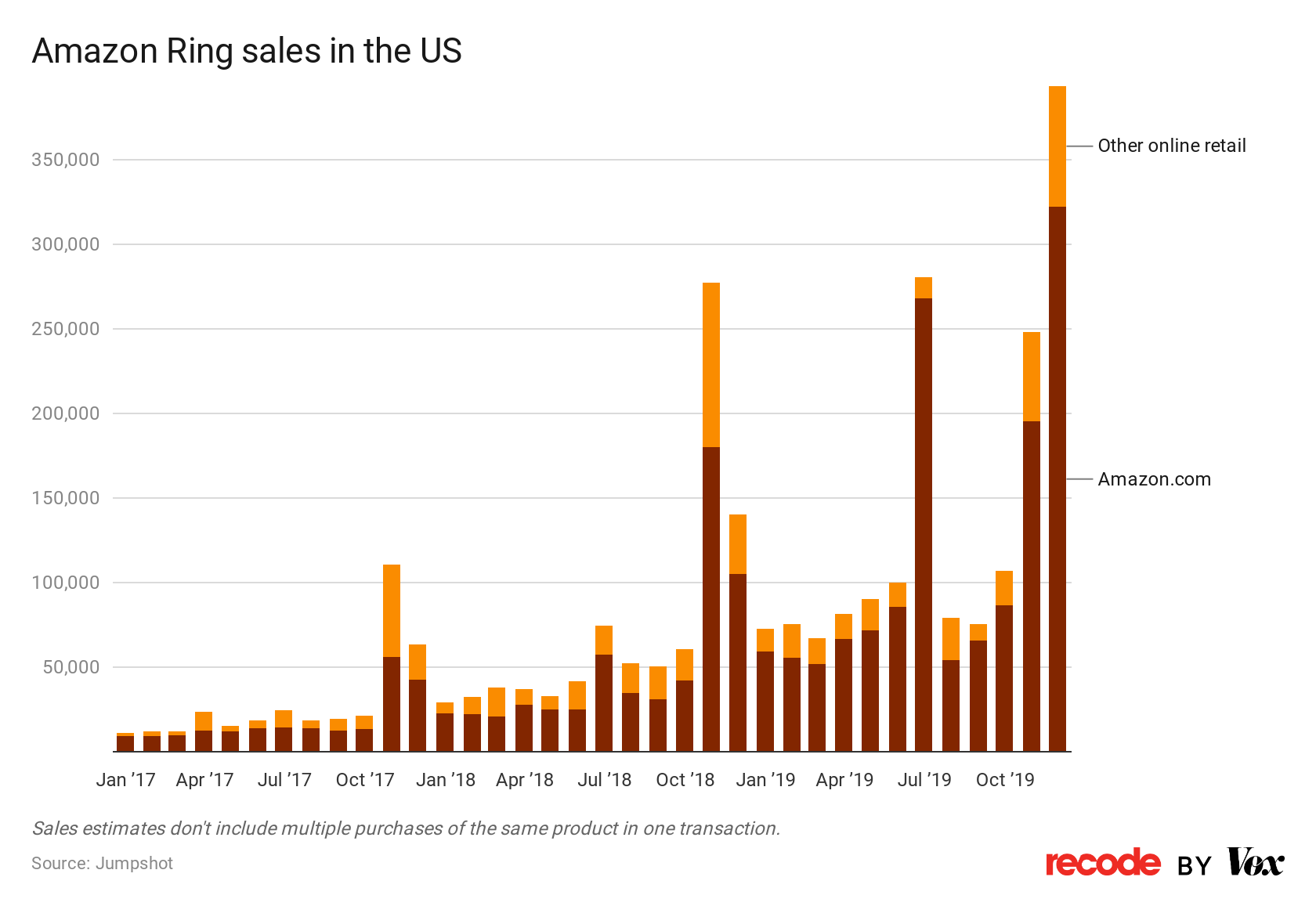 Amazon Ring sales in the US