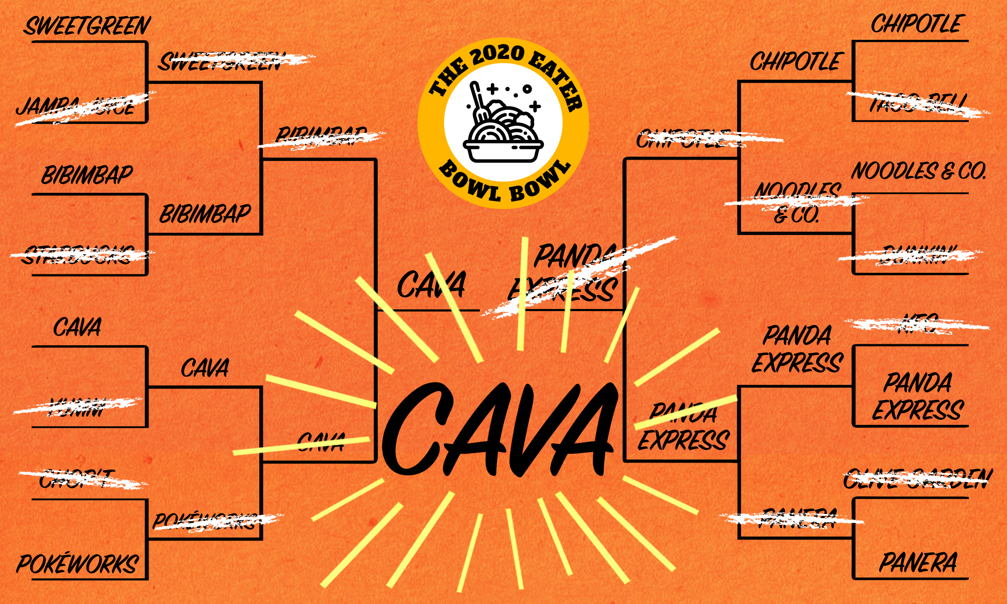 The Eater Bowl Bowl bracket in black text, losing bowls crossed out in white, with the winner Cava in large font beneath the Bowl Bowl badge on an orange background,