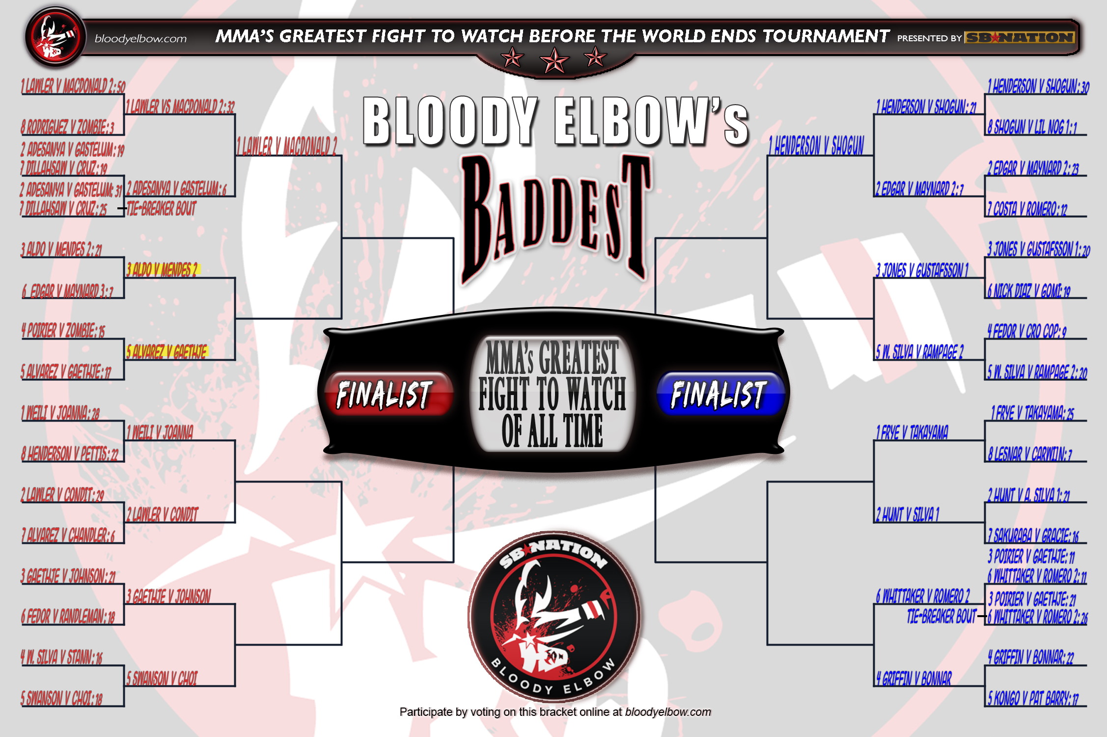 BE's BADDEST Tournament, Greatest Fight of All Time, Fight to Watch Before World Ends, Fight Bracket, Bracket, Tournament, GFOAT, Sweet Sixteen Results, Bout 2 Results, Round 2 Results, Tourney Results