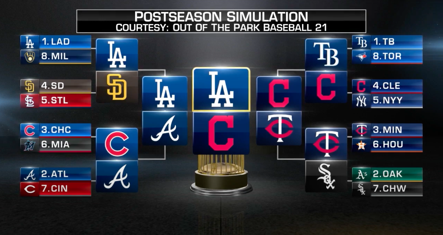 bracket showing the winners predicted by Out of the Park Baseball 21 for the 2020 MLB playoffs