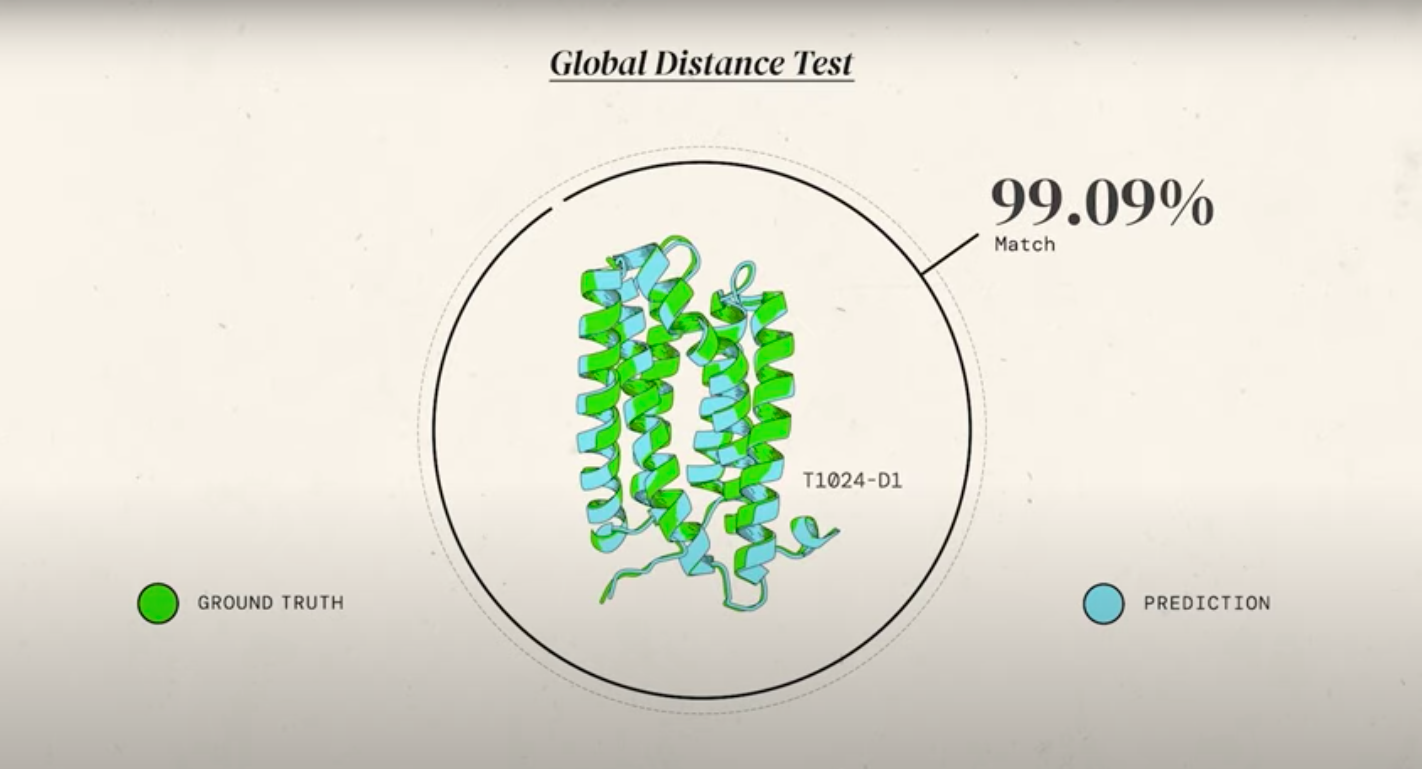 A diagram comparing an AlphaFold prediction with an identified protein shape, showing 99.09 percent Global Distance Test accuracy.