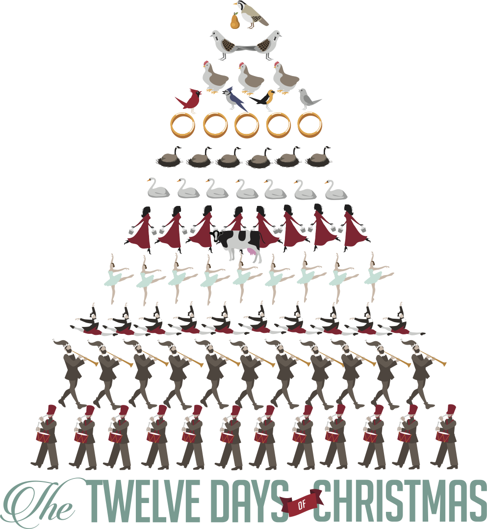 Illustration of the 12 days of Christmas items arranged in a pyramid.