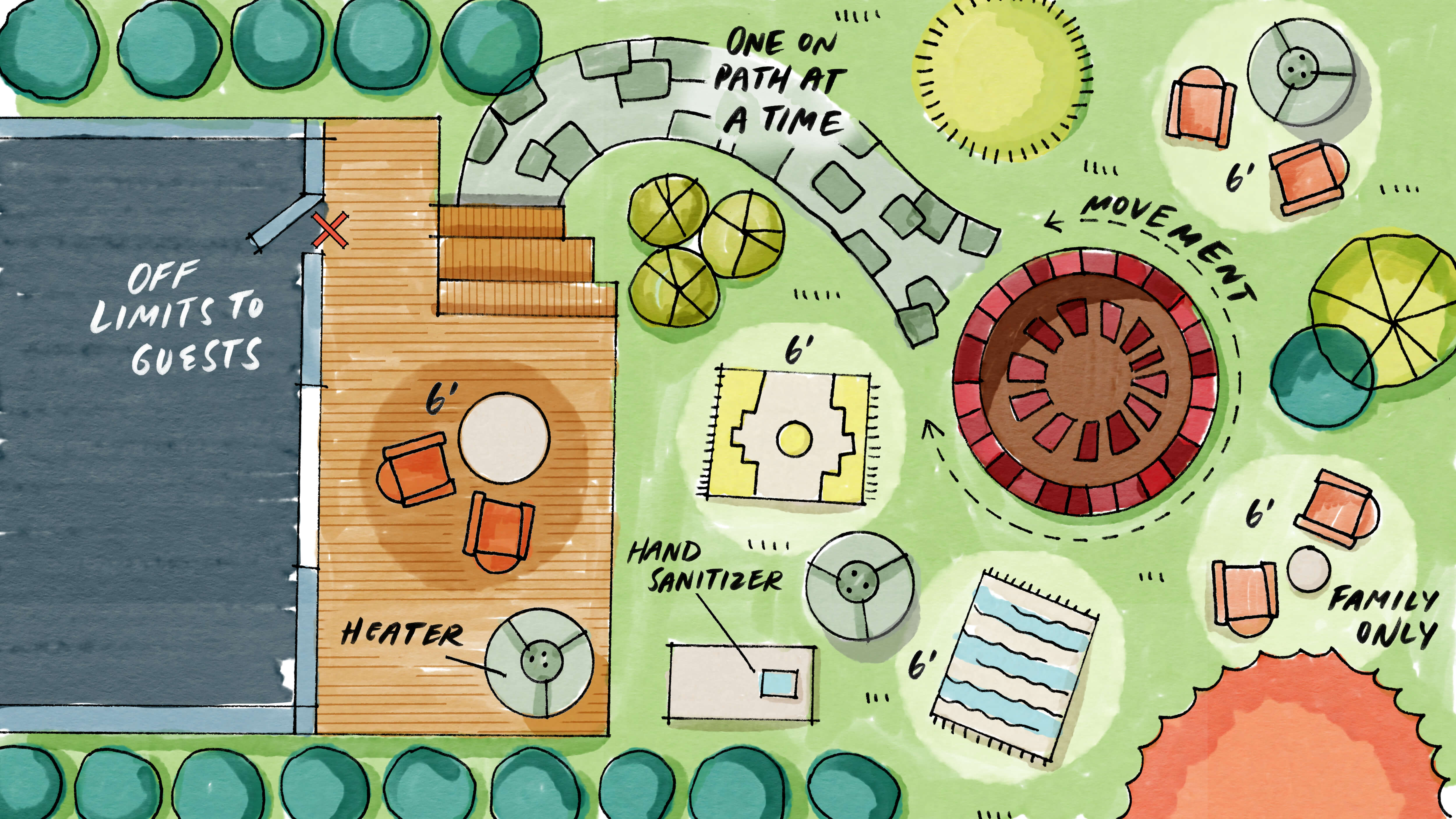 A drawing of a birds-eye view of a patio with space for social distancing and heaters.